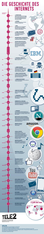 Internet In Deutschland Geschichte