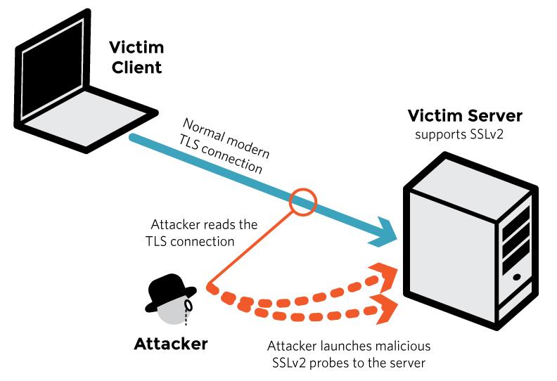 Die Kommunikation zwischen Client und Server kann mitgelesen werden.
