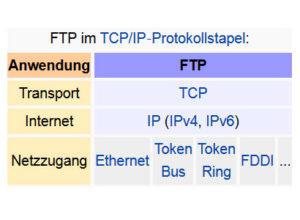 Übersicht FTP als Dateiübertragungsverfahren im TCP/IP Protokollstapel