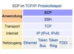 Übersicht des SCP Dateiübertragungsverfahrens im TCP/IP Protokollstapel