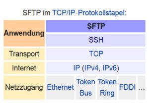 Übersicht SFTP/SSH im TCP/IP Protokollstapel
