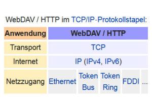 Übersicht WebDAV als Übertragungsverfahren im TCP/IP Protokollstapel