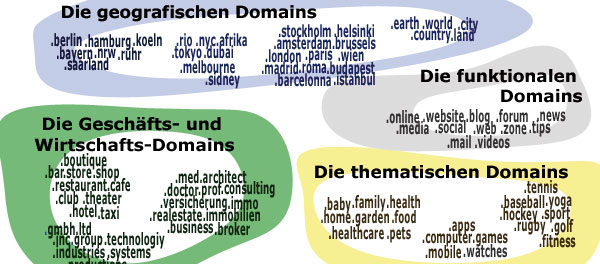 Die neuen Top Level Domains